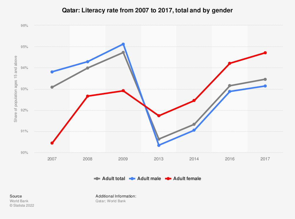 Statistic: Qatar: Literacy rate from 2007 to 2017, total and by gender | Statista