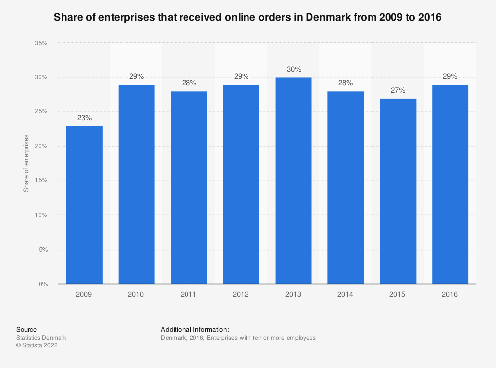 Statistic: Share of enterprises that received online orders in Denmark from 2009 to 2016 | Statista