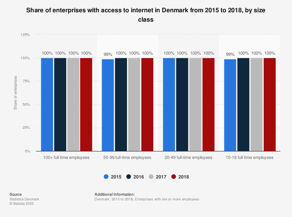 Statistic: Share of enterprises with access to internet in Denmark from 2015 to 2018, by size class | Statista