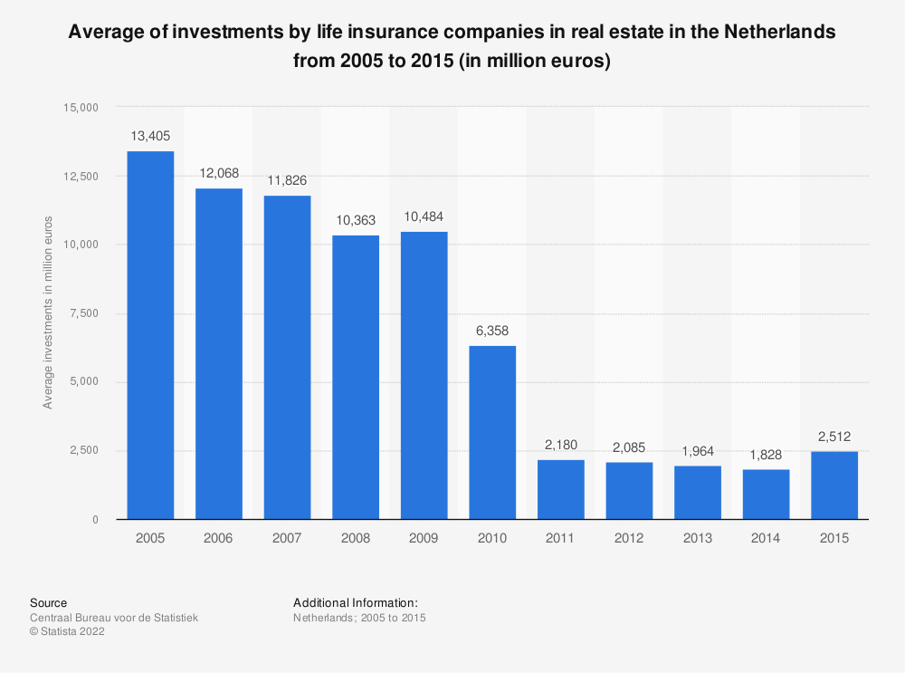 Statistic: Average of investments by life insurance companies in real estate in the Netherlands from 2005 to 2015 (in million euros) | Statista