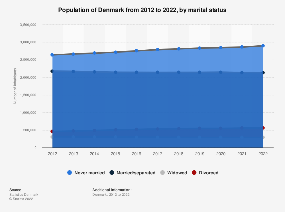 Statistic: Population of Denmark from 2017 to 2021, by marital status | Statista