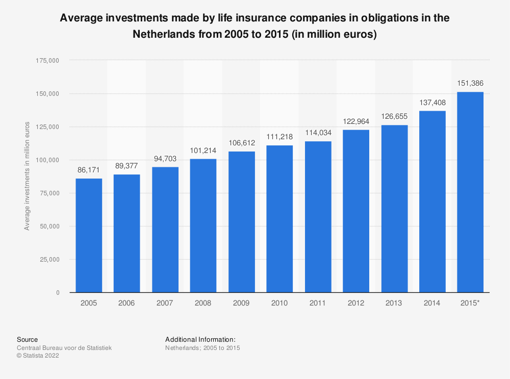 Statistic: Average investments made by life insurance companies in obligations in the Netherlands from 2005 to 2015 (in million euros) | Statista