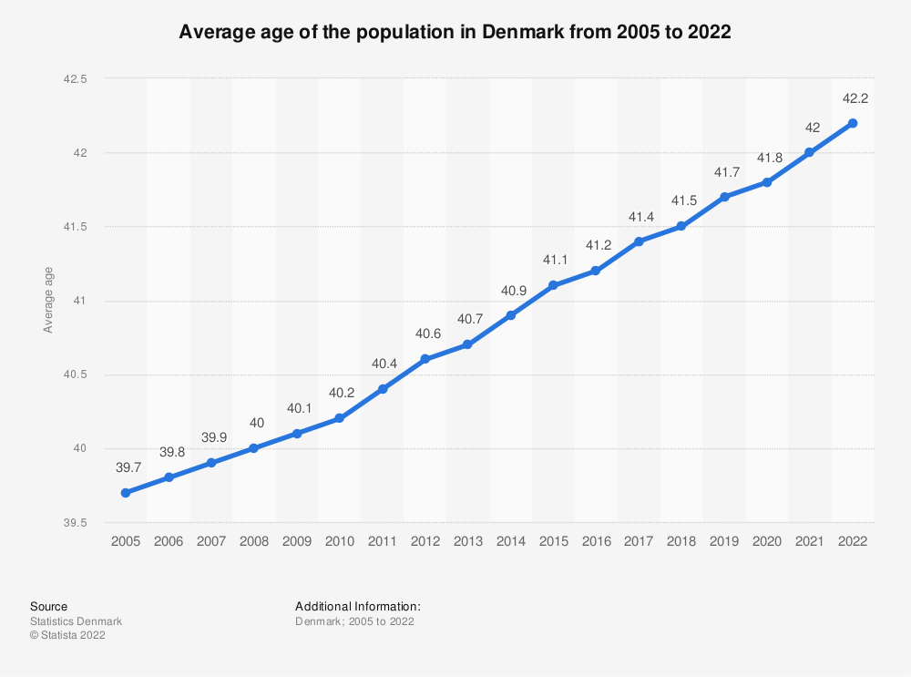 Statistic: Average age of the population in Denmark from 2011 to 2021   Statista