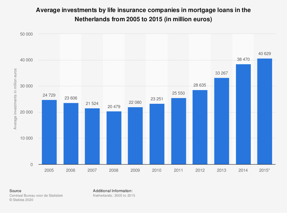 Statistic: Average investments by life insurance companies in mortgage loans in the Netherlands from 2005 to 2015 (in million euros) | Statista