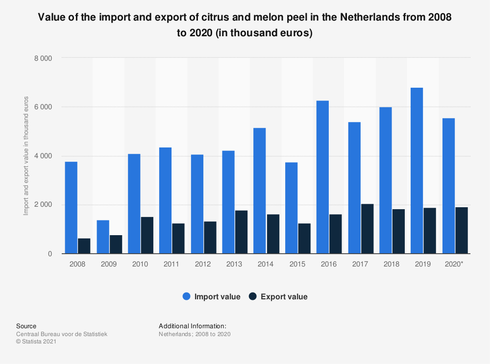 Statistic: Value of the import and export of citrus and melon peel in the Netherlands from 2008 to 2018 (in thousand euros) | Statista
