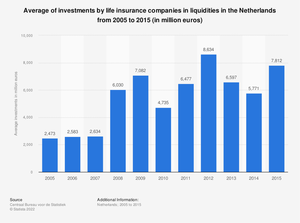 Statistic: Average of investments by life insurance companies in liquidities in the Netherlands from 2005 to 2015 (in million euros) | Statista