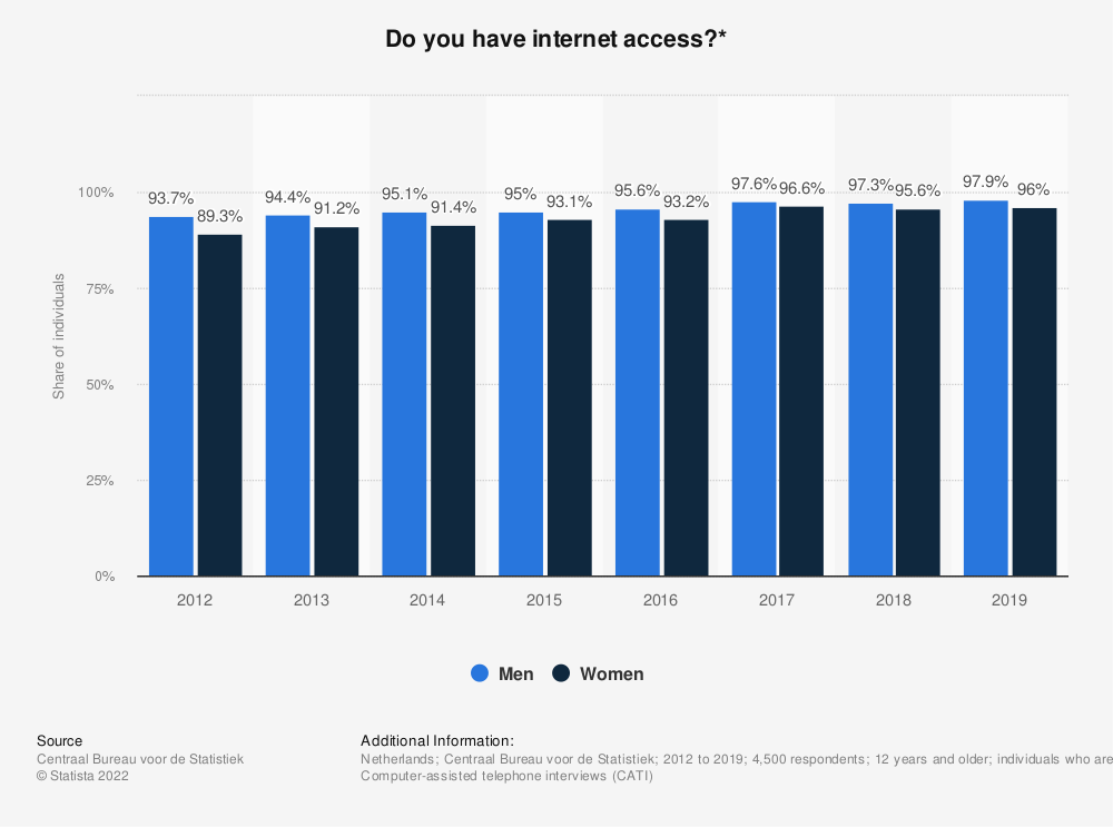 Statistic: Do you have internet access?* | Statista