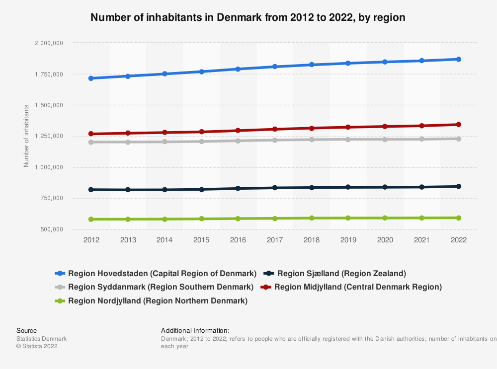 Statistic: Quarterly number of inhabitants in Denmark from Q1 in 2017 to Q4 in 2018, by region | Statista