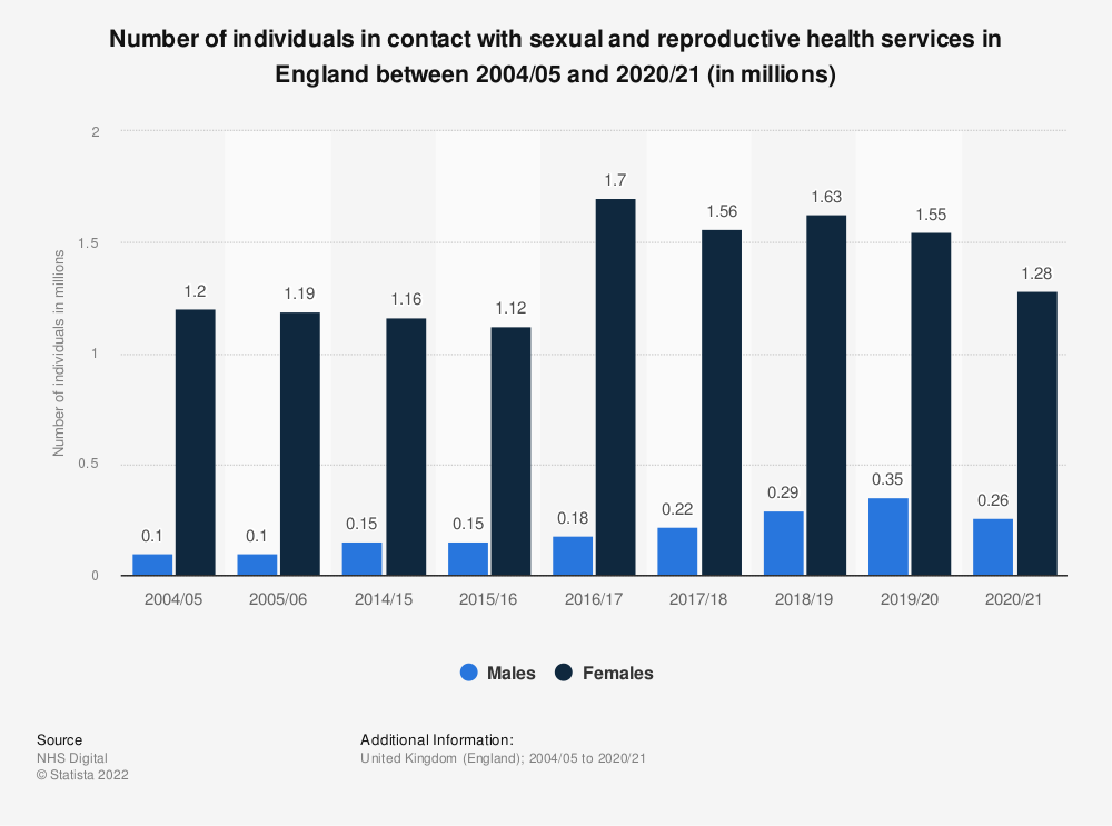 Statistic: Number of individuals in contact with sexual and reproductive health services in England between 2004/05 and 2017/18 (in millions) | Statista