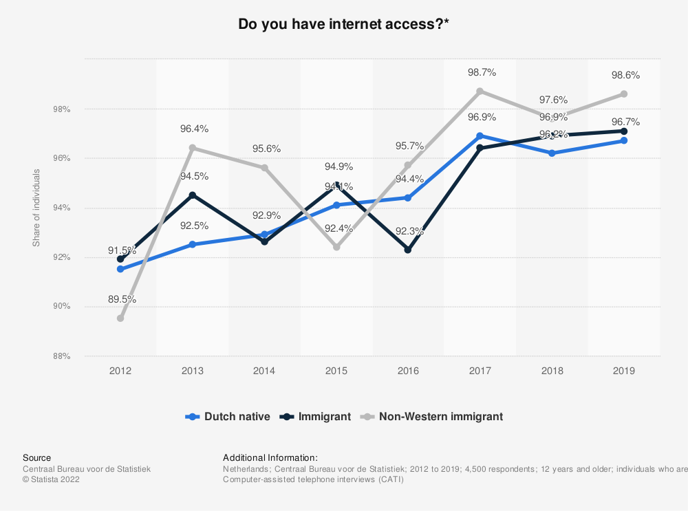 Statistic: Do you have internet access?*   Statista