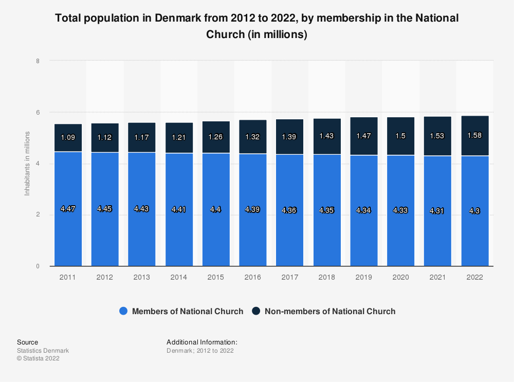 Statistic: Total population in Denmark from 2008 to 2018, by membership in the National Church (in millions) | Statista