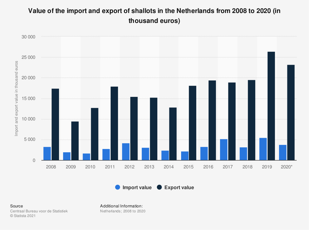 Statistic: Value of the import and export of shallots in the Netherlands from 2008 to 2018 (in thousand euros) | Statista