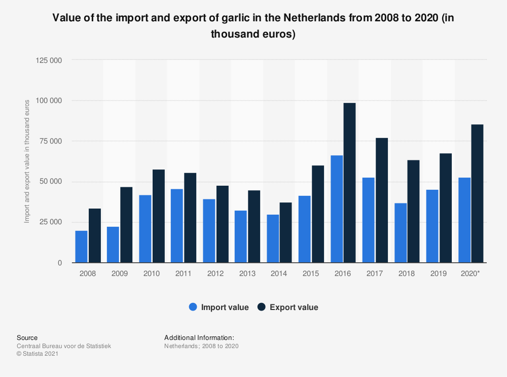 Statistic: Value of the import and export of garlic in the Netherlands from 2008 to 2017 (in thousand euros) | Statista