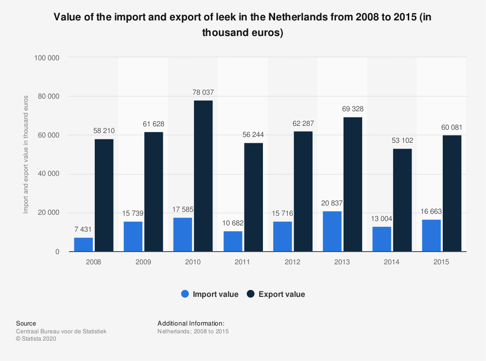 Statistic: Value of the import and export of leek in the Netherlands from 2008 to 2015 (in thousand euros) | Statista