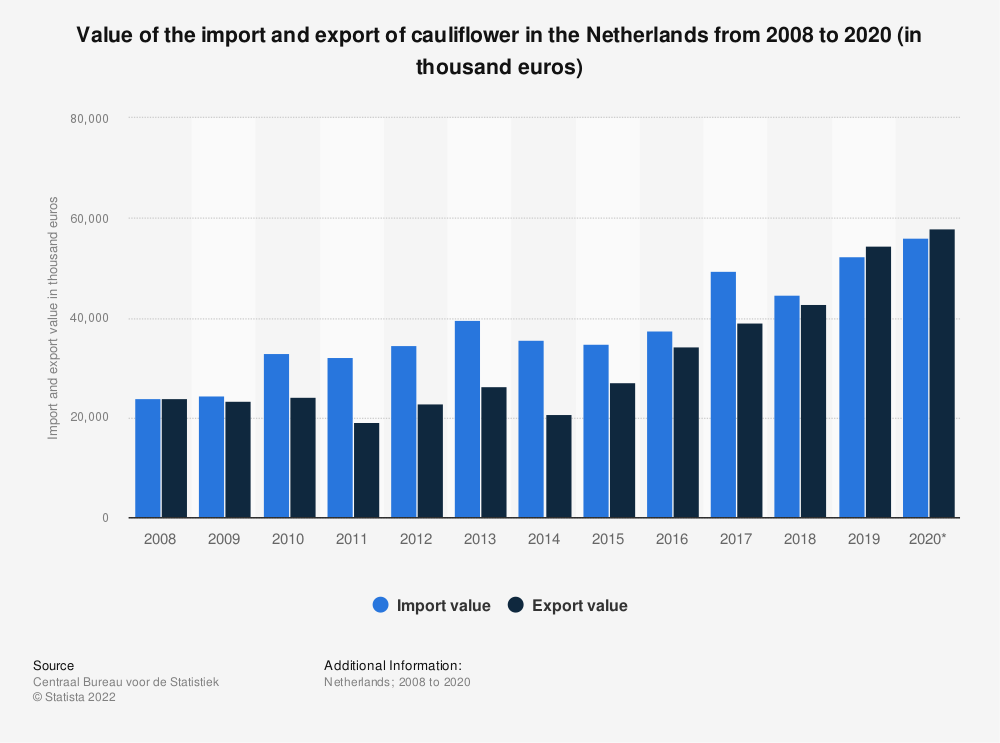 Statistic: Value of the import and export of cauliflower in the Netherlands from 2008 to 2019 (in thousand euros) | Statista