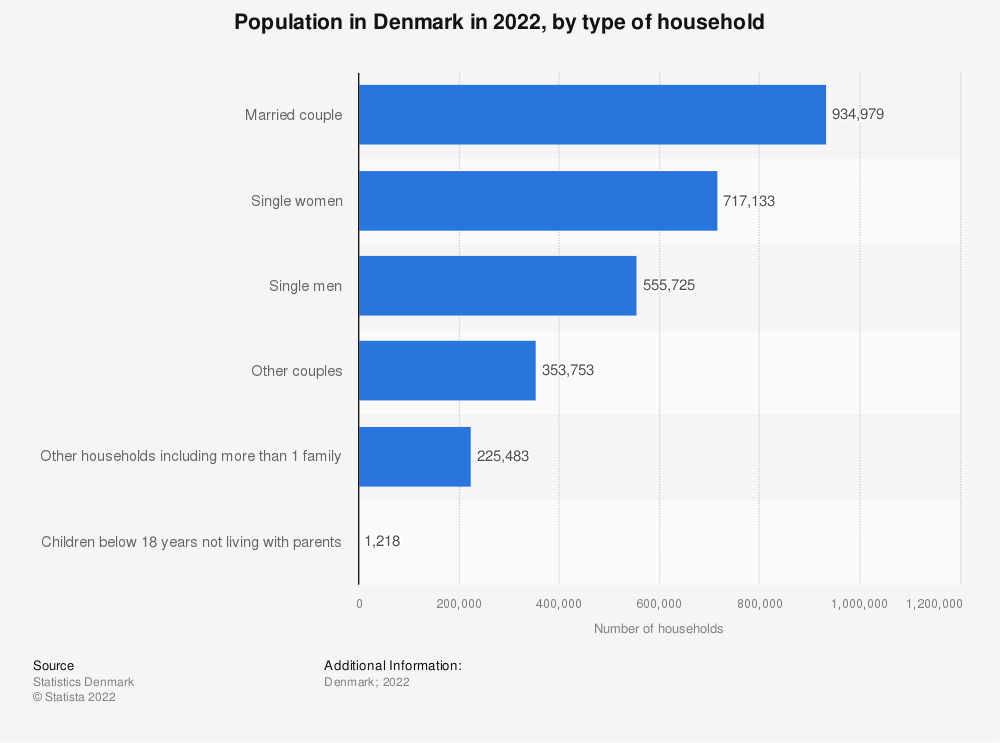 Statistic: Population in Denmark in 2018, by type of household | Statista