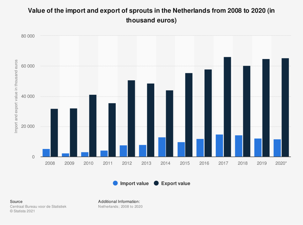 Statistic: Value of the import and export of sprouts in the Netherlands from 2008 to 2019 (in thousand euros) | Statista