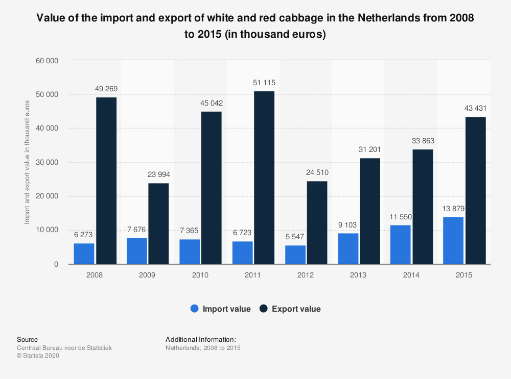 Statistic: Value of the import and export of white and red cabbage in the Netherlands from 2008 to 2015 (in thousand euros) | Statista