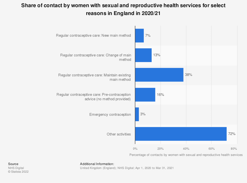 Statistic: Share of reasons for contact with sexual and reproductive health services in England in 2017/18, by gender | Statista
