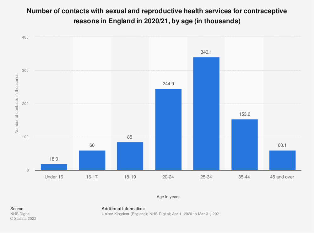 Statistic: Number of women contacting sexual and reproductive health services for contraceptive reasons in England in 2019/20, by age* (in 1,000s) | Statista