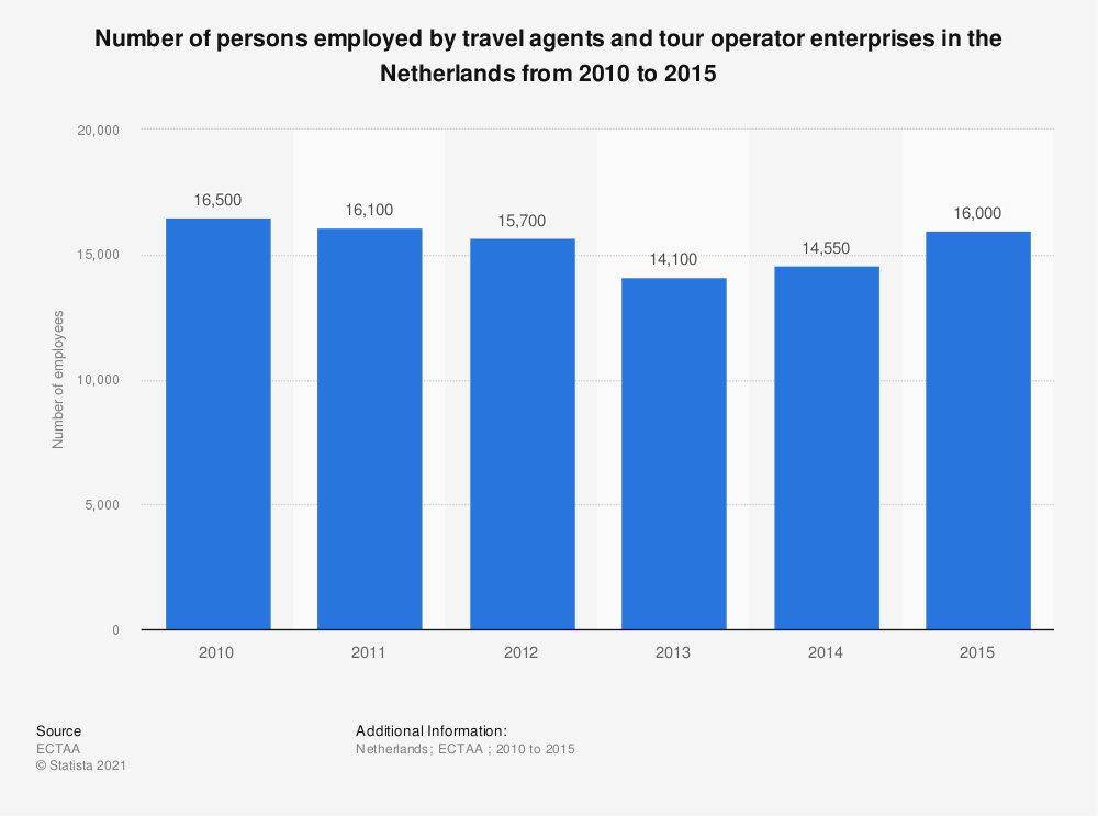 Statistic: Number of persons employed by travel agents and tour operator enterprises in the Netherlands from 2010 to 2015 | Statista