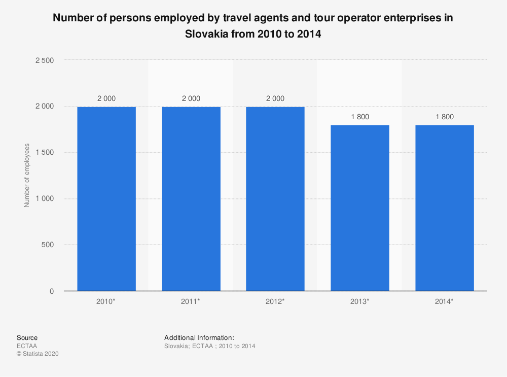 Statistic: Number of persons employed by travel agents and tour operator enterprises in Slovakia from 2010 to 2014 | Statista
