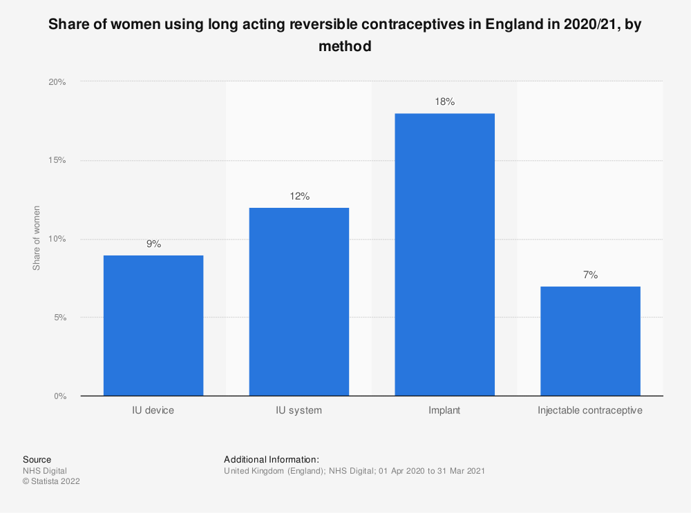 Statistic: Share of women using long acting reversible contraceptives in England in 2019/20, by method | Statista