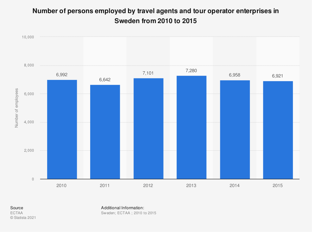 Statistic: Number of persons employed by travel agents and tour operator enterprises in Sweden from 2010 to 2015 | Statista