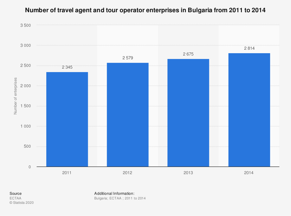 Statistic: Number of travel agent and tour operator enterprises in Bulgaria from 2011 to 2014 | Statista