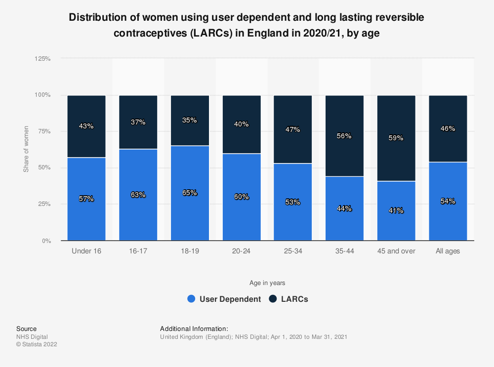 Statistic: Share of women using user dependent and long lasting contraceptives in England in 2019/20, by age* | Statista