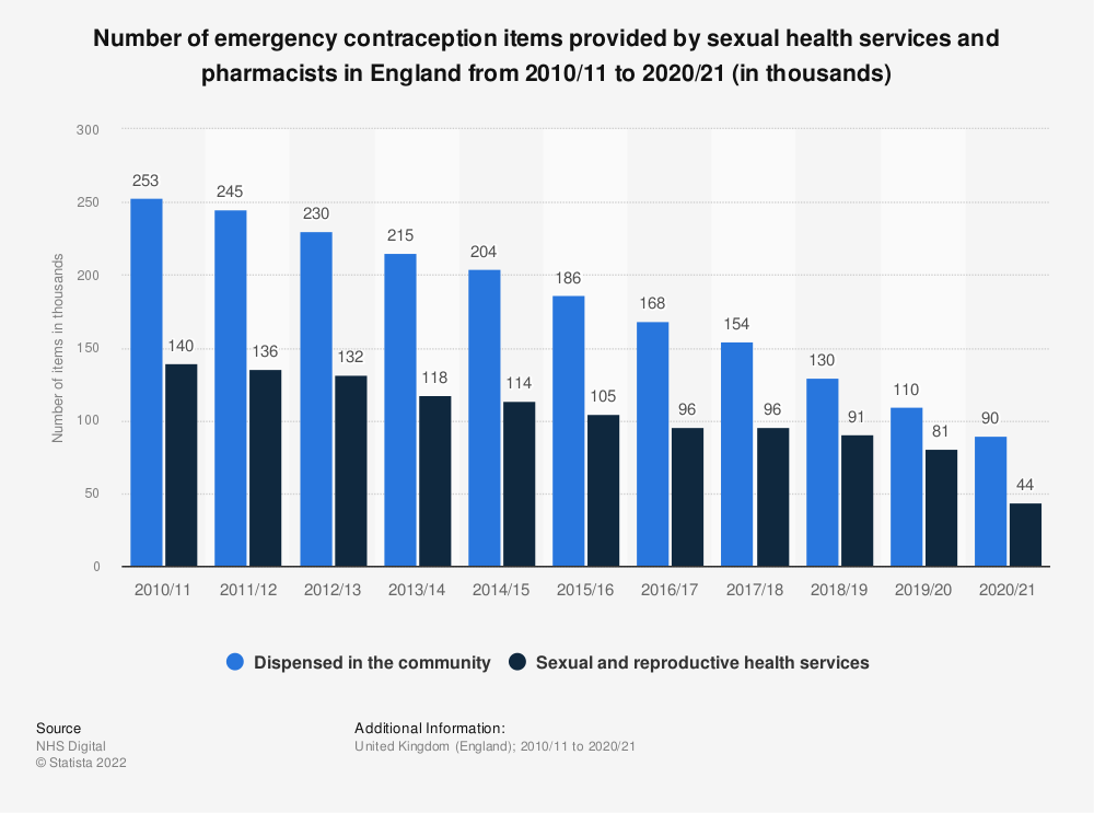 Statistic: Number of emergency contraception items provided by sexual health services and pharmacists in England from 2010/11 to 2018/19 (in 1,000s) | Statista