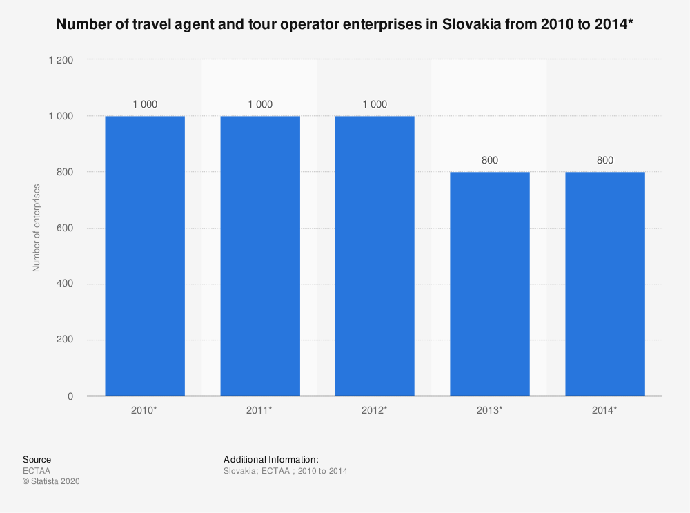 Statistic: Number of travel agent and tour operator enterprises in Slovakia from 2010 to 2014* | Statista