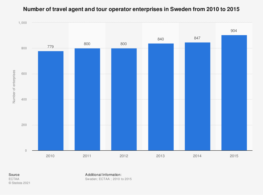 Statistic: Number of travel agent and tour operator enterprises in Sweden from 2010 to 2015 | Statista