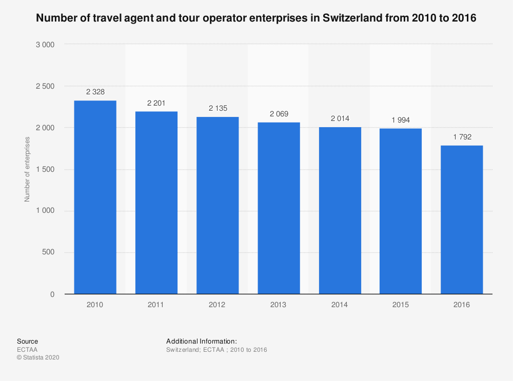 Statistic: Number of travel agent and tour operator enterprises in Switzerland from 2010 to 2016 | Statista
