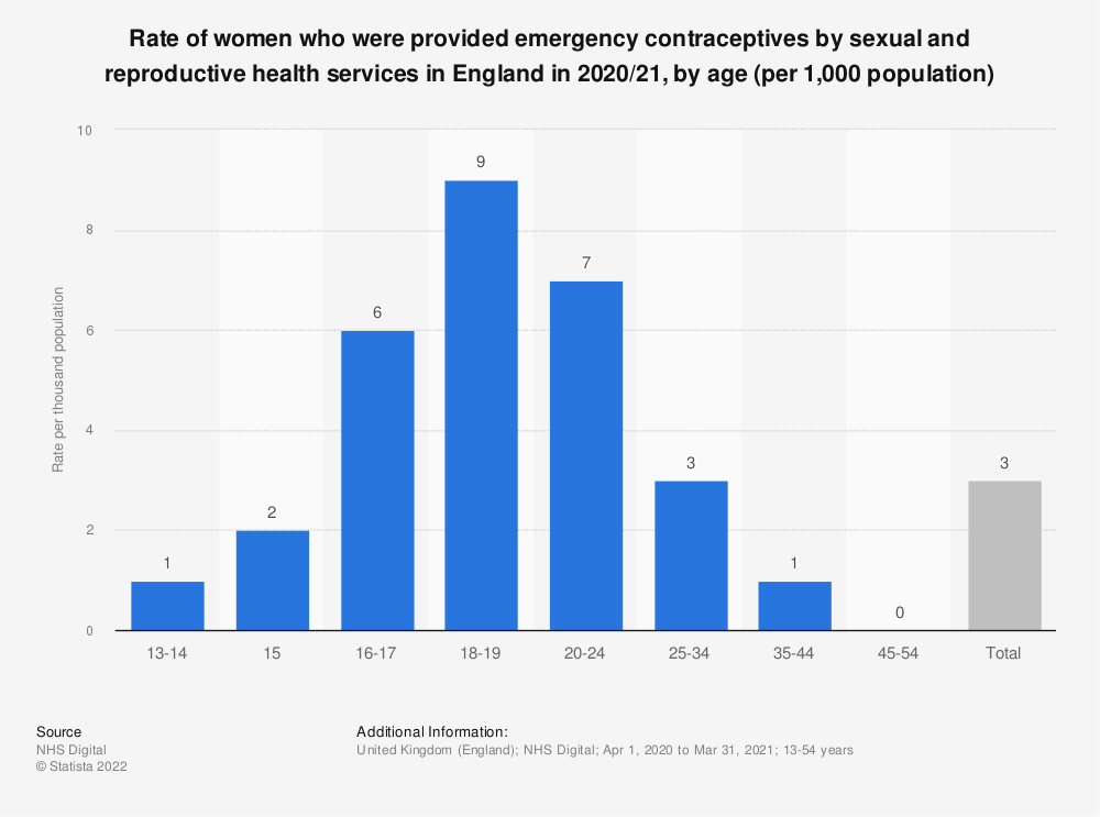 Statistic: Rate of women provided emergency contraceptives by sexual and reproductive health services in England in 2017/18,  by age (per 1,000 population) | Statista