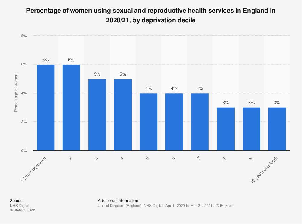 Statistic: Share of women provided emergency contraceptives by sexual and reproductive health services in England in 2019/20, by deprivation decile | Statista