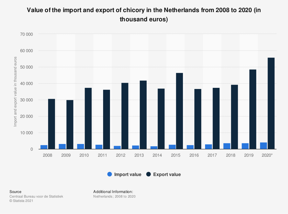 Statistic: Value of the import and export of chicory in the Netherlands from 2008 to 2018 (in thousand euros) | Statista