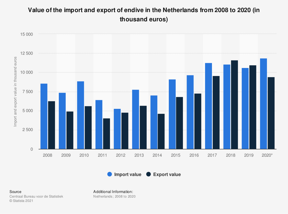 Statistic: Value of the import and export of endive in the Netherlands from 2008 to 2017 (in thousand euros) | Statista