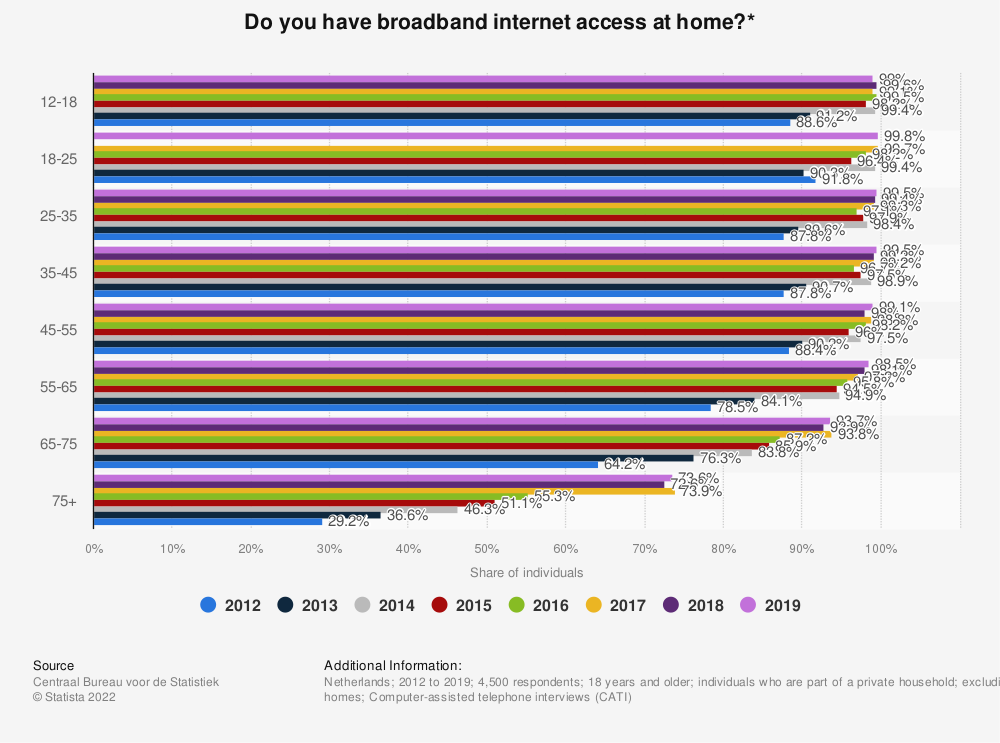 Statistic: Do you have broadband internet access at home?* | Statista