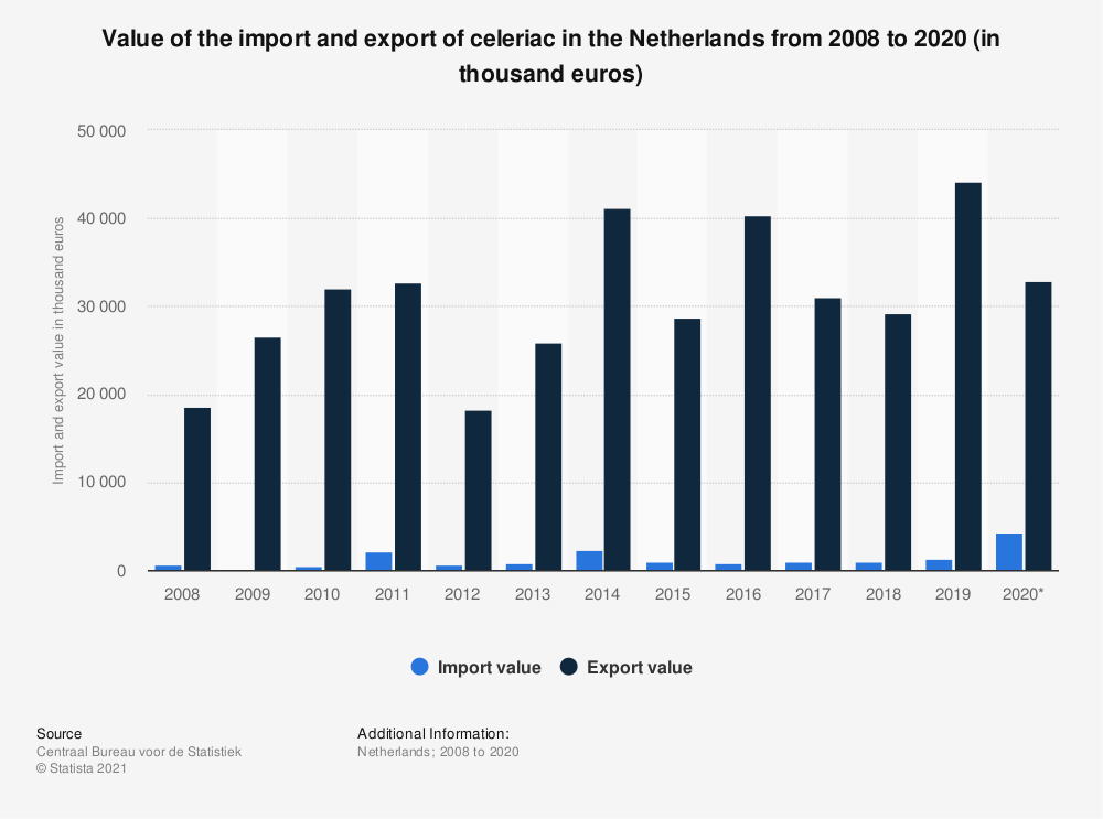 Statistic: Value of the import and export of celeriac in the Netherlands from 2008 to 2019 (in thousand euros) | Statista