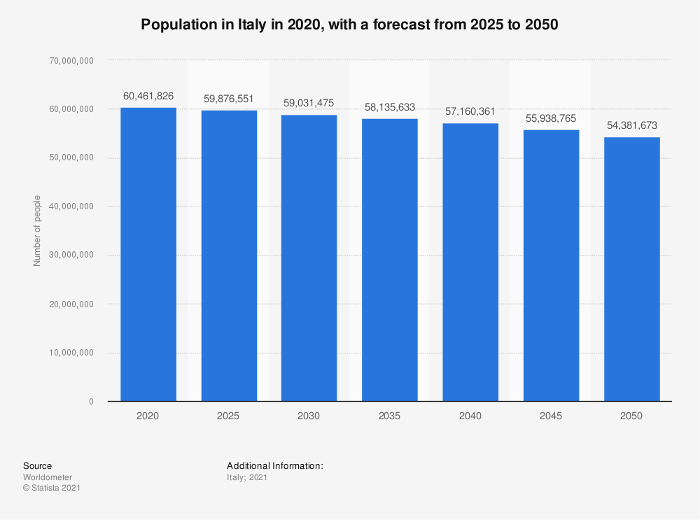 Statistic: Population projections for Italy  from 2020 to 2060 (in millions) | Statista