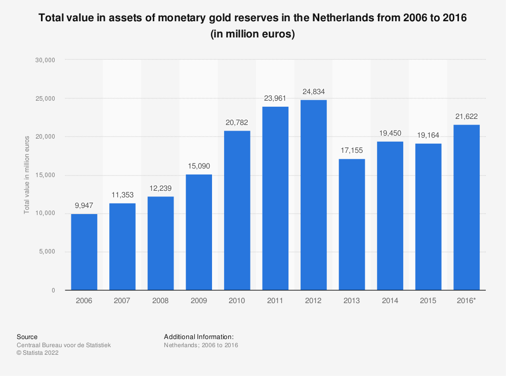 Statistic: Total value in assets of monetary gold reserves in the Netherlands from 2006 to 2016 (in million euros) | Statista