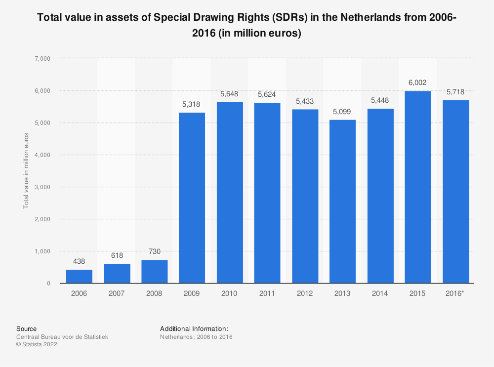 Statistic: Total value in assets of Special Drawing Rights (SDRs) in the Netherlands from 2006-2016 (in million euros)   Statista