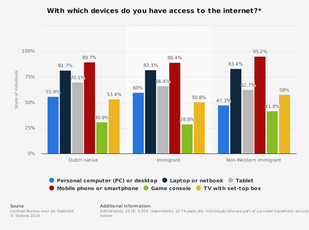 Statistic: With which devices do you have access to the internet?* | Statista