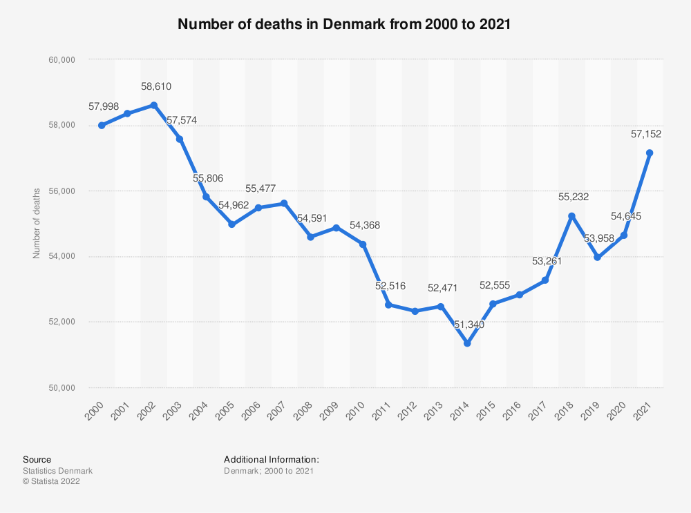 Statistic: Number of deaths in Denmark from 2008 to 2018 | Statista