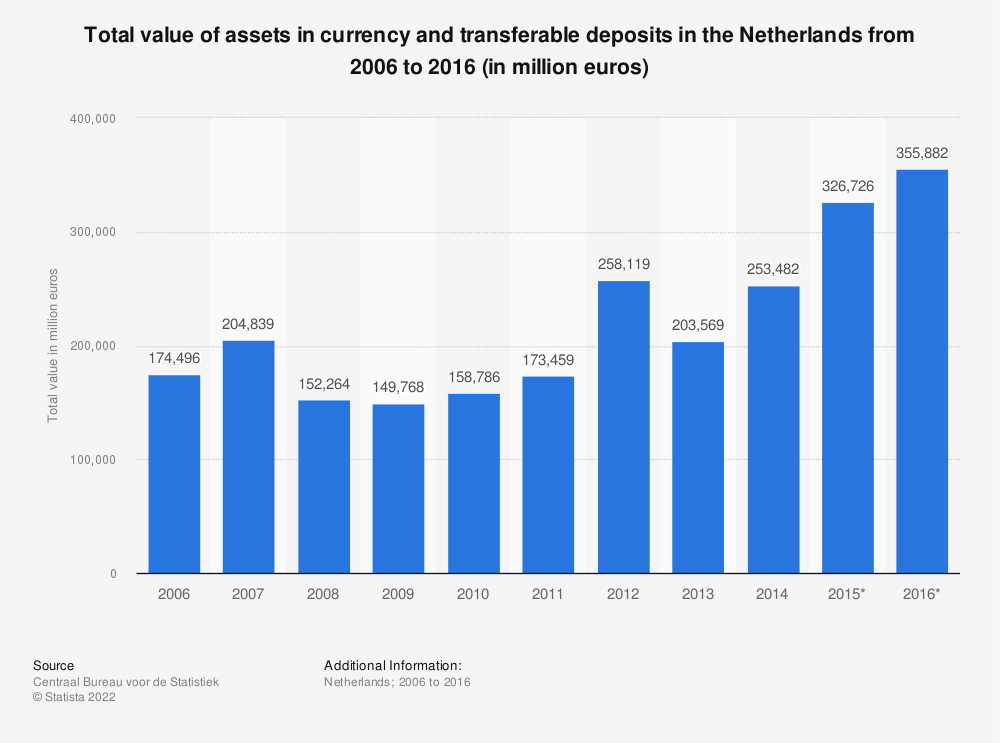 Statistic: Total value of assets in currency and transferable deposits in the Netherlands from 2006 to 2016 (in million euros) | Statista
