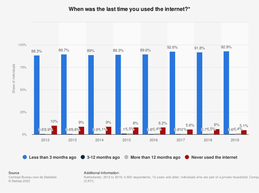 Statistic: When was the last time you used the internet?* | Statista