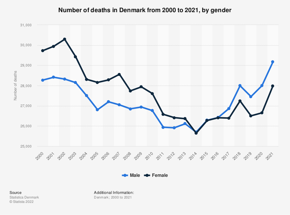 Statistic: Number of deaths in Denmark from 2009 to 2019, by gender | Statista