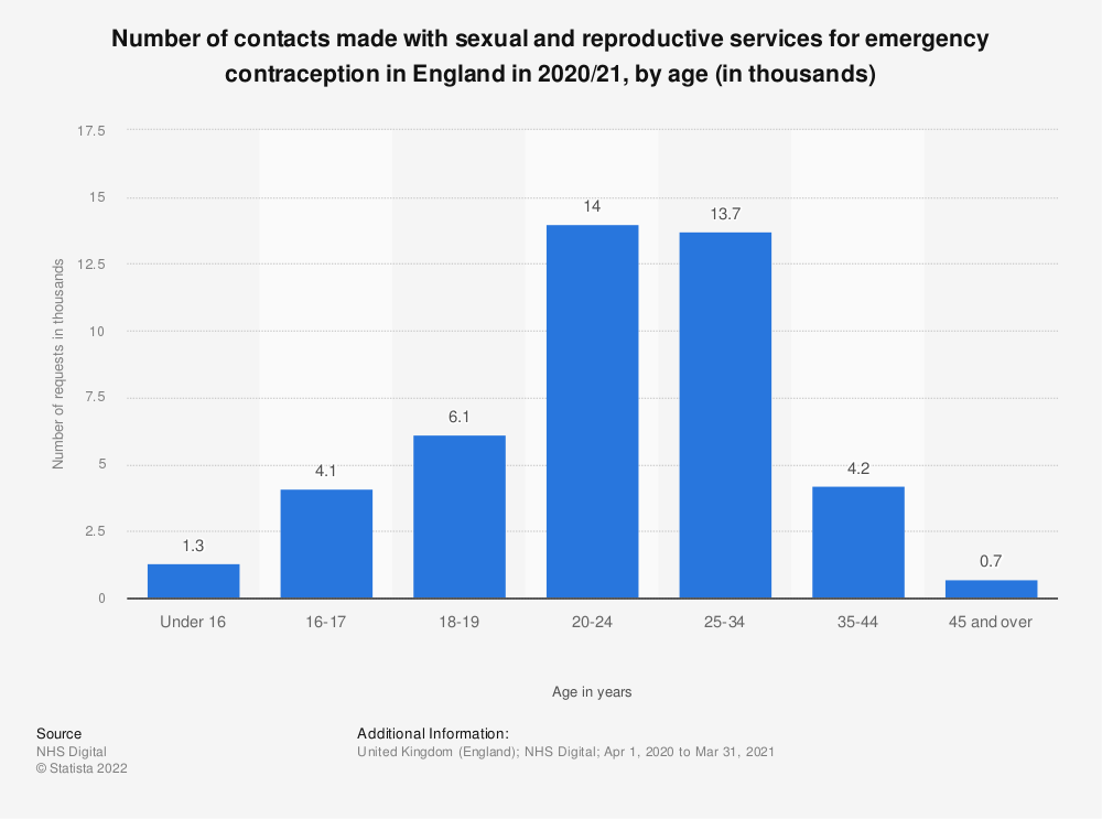 Statistic: Number of contacts made with sexual and reproductive services for emergency contraception in England in 2017/18, by age (in 1,000) | Statista
