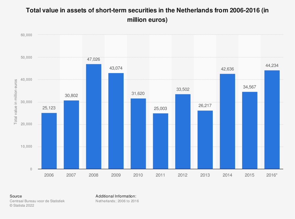 Statistic: Total value in assets of short-term securities in the Netherlands from 2006-2016 (in million euros) | Statista